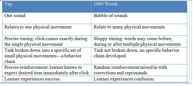 Chart for Click 1000 words corrected
